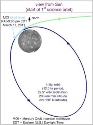 메신저호의 수성 공전궤도. 수성 표면이 매우 뜨겁기 때문에 열을 식히기 위해 극단적인 타원궤도를 택했다.  - 위키피디아 제공